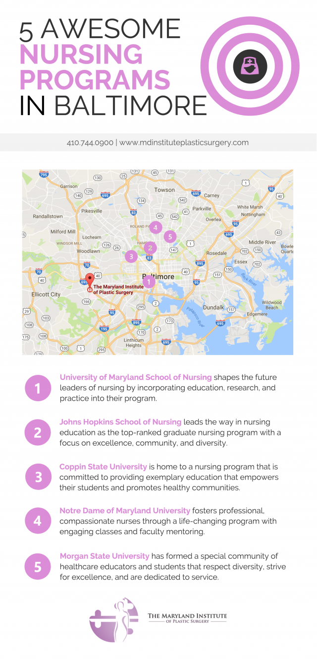 Nursing Programs in Baltimore